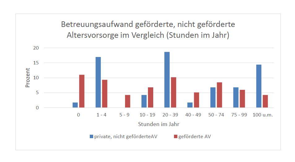 Aiforia Riester Grafik