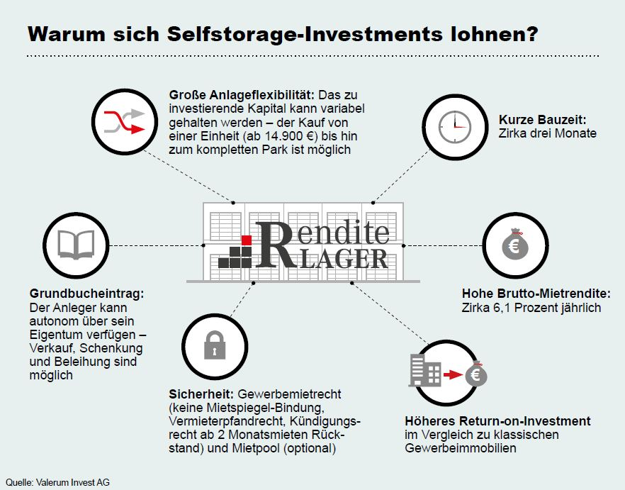 Investition Selfstore Flächen | experten Report