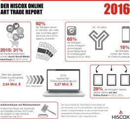 Der Hiscox Online Art Trade Report 2016