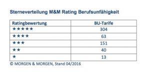BU Rating MORGEN und MORGEN Sterneverteilung