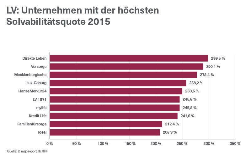 LV-hoechste-Solvabilitaetsquote-2015-MapReport