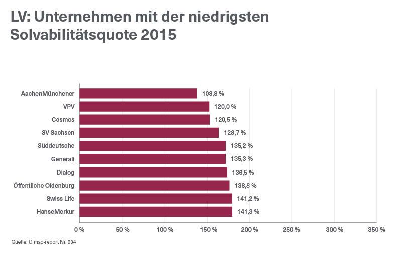LV-niedrigste-Solvabilitaetsquote-2015-MapReport