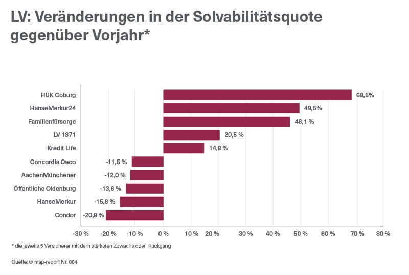 Veraenderungen-Solvabilitaetsquote-2015-MapReport