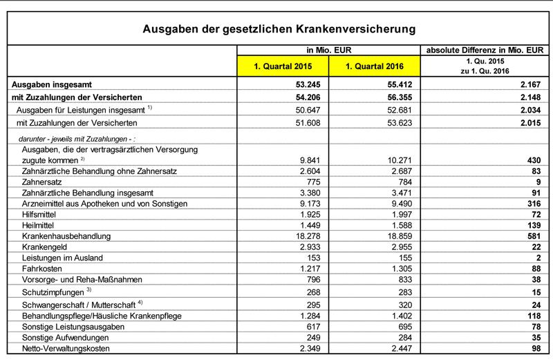 Ausgaben-GKV-Bundesministerium-fuer-gesundheit-2016