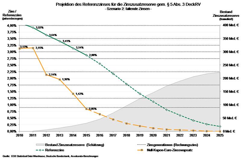 Lebensversicherung-Grafik-2016-Assekurata-2