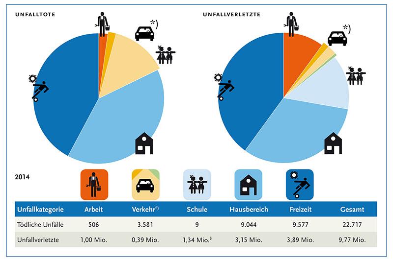 Unfalltote-Grafik-2014-baua