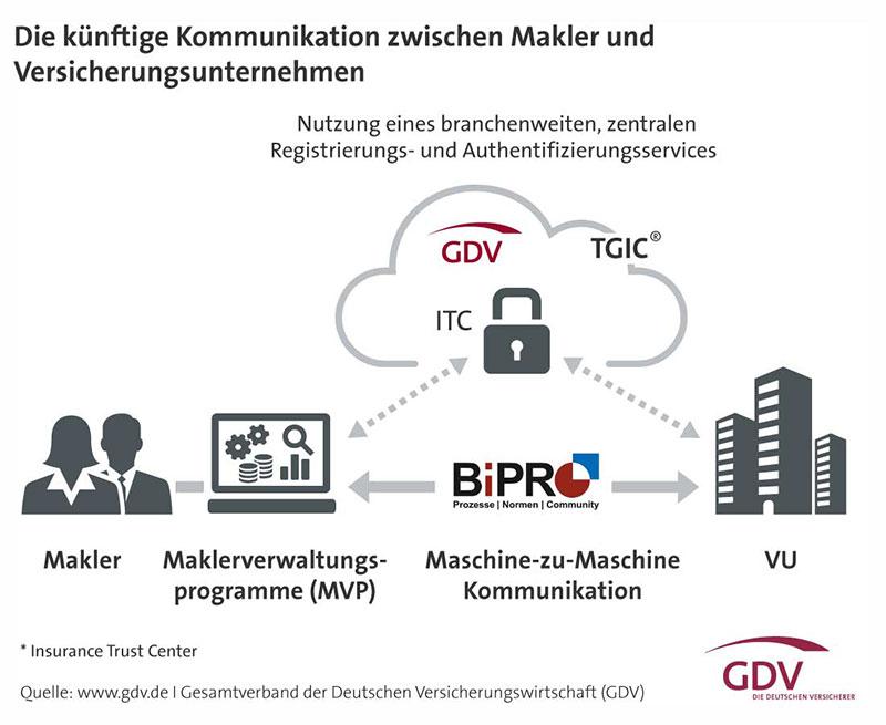Maklerkommunikation-Grafik-2016-GDV