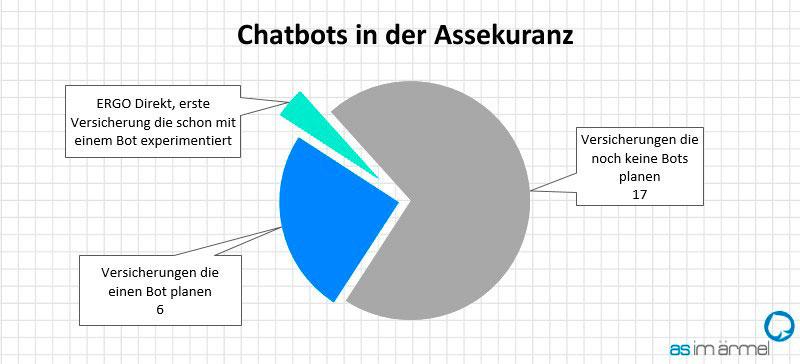 chatbots-assekuranz-grafik-2016-as-im-aermel
