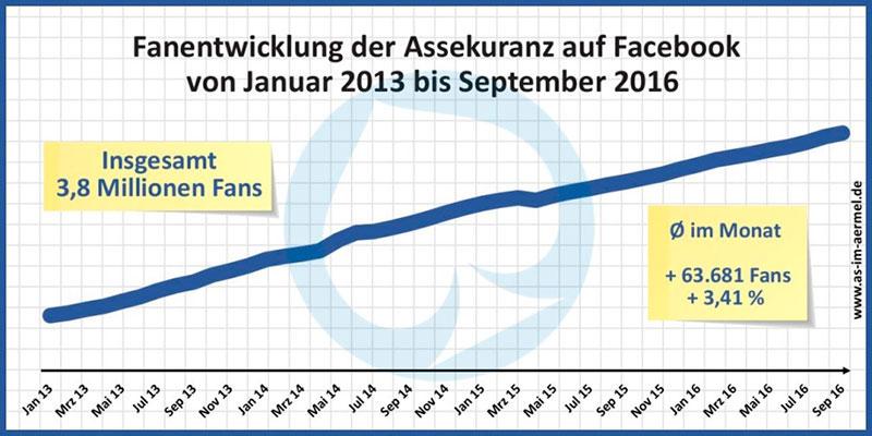 facebook-fans-grafik-2016-as-im-aermel