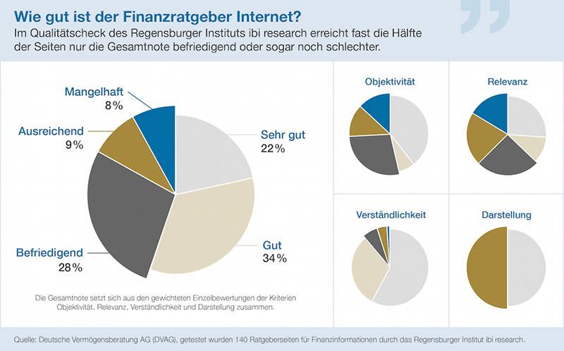 finanzratgeber-internet-grafik-2-2016-dvag