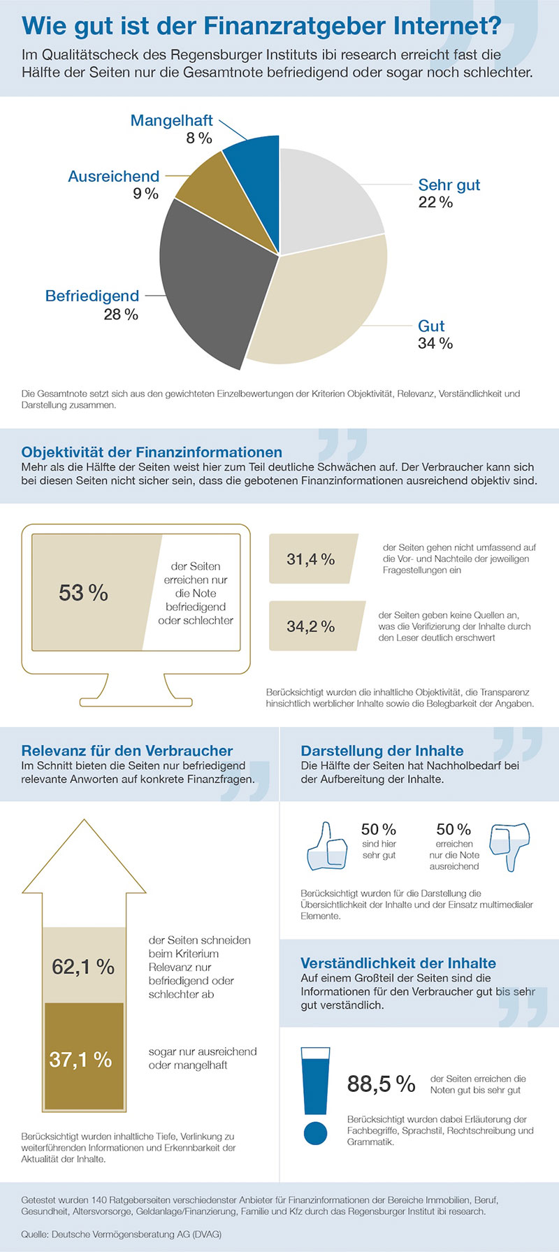 finanzratgeber-internet-grafik-2016-dvag