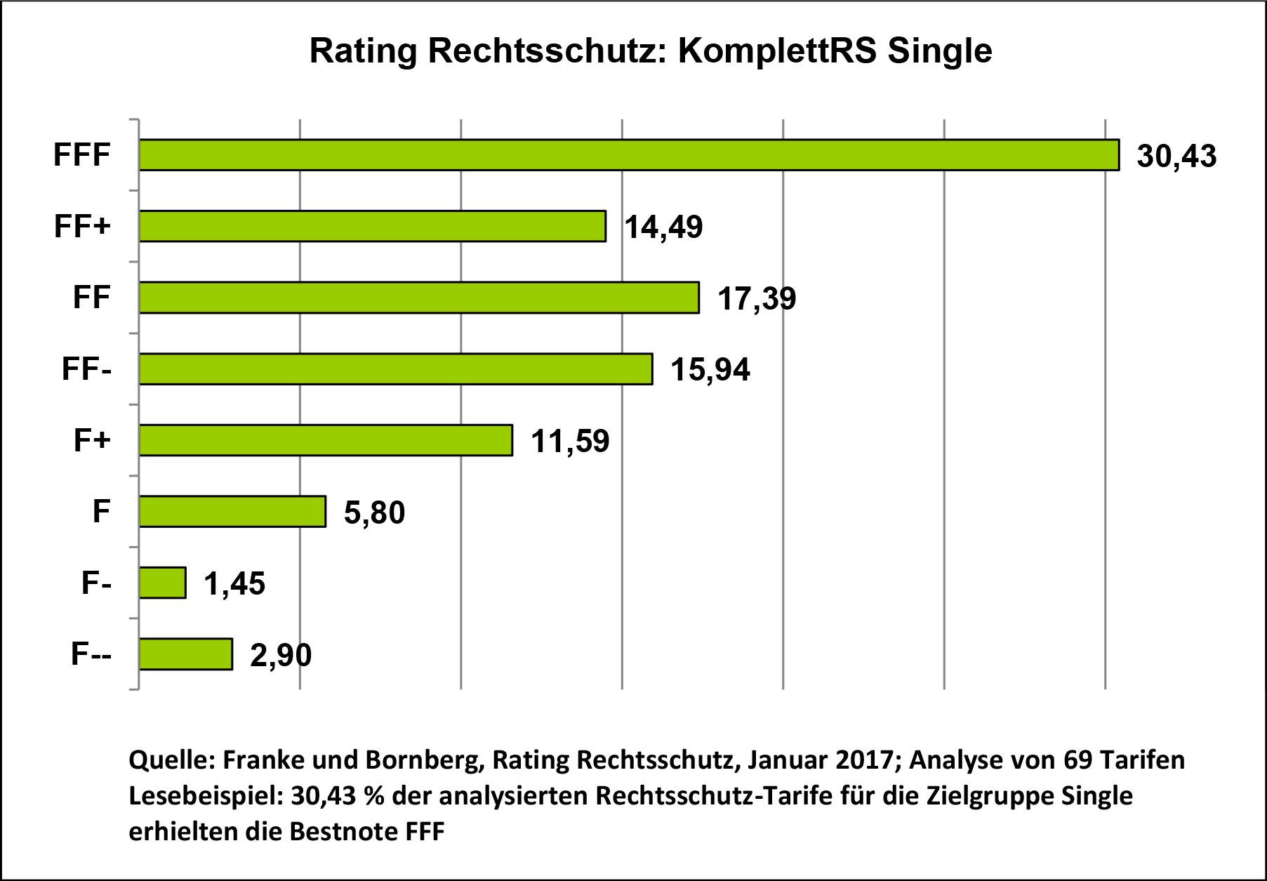 Rechtsschutz-Rating-2-2017-Franke-und-Bornberg