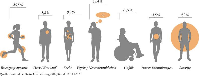 BU-Ursachen-Grafik-2017-Swiss-Life