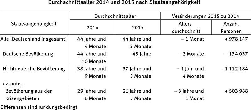 Durchschnittsalter-Deutschland-nach-Staatsangehoerigkeit-2017-destatis