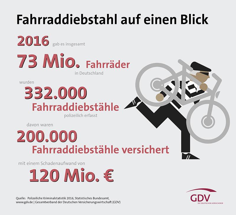 Fahrraddiebstahl-Zahlen-2017-GDV