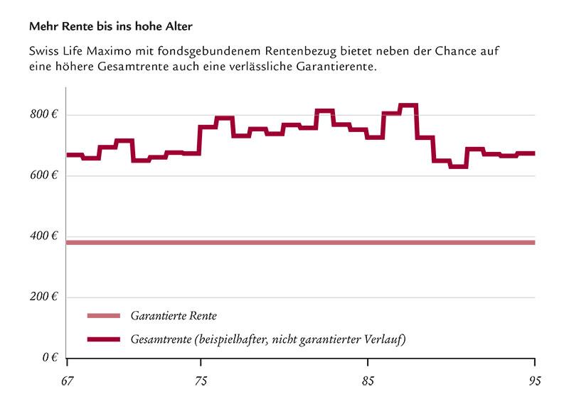 Fondsgebundener-Rentenbezug-Grafik-2017-Swiss-Life
