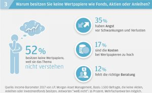 Deutsche Sparer in Zwickmühle aus Risikoaversion und Enttäuschung