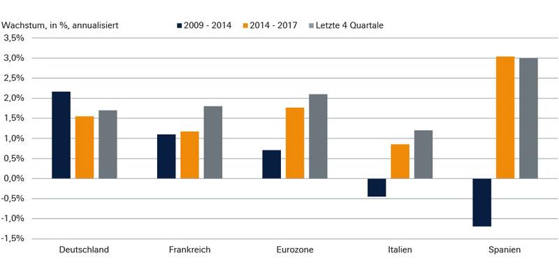 Die Konjunkturerholung der Eurozone