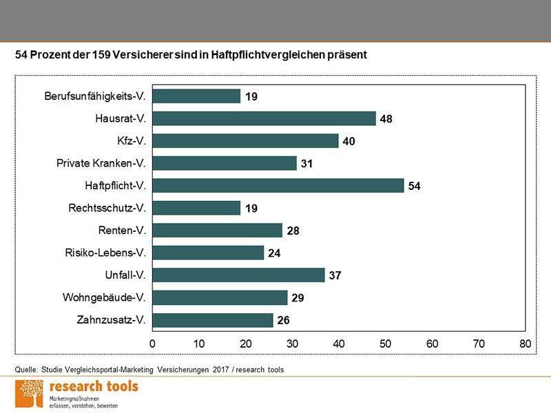 Haftpflichtversicherung: das Top-Produkt in Vergleichsportalen