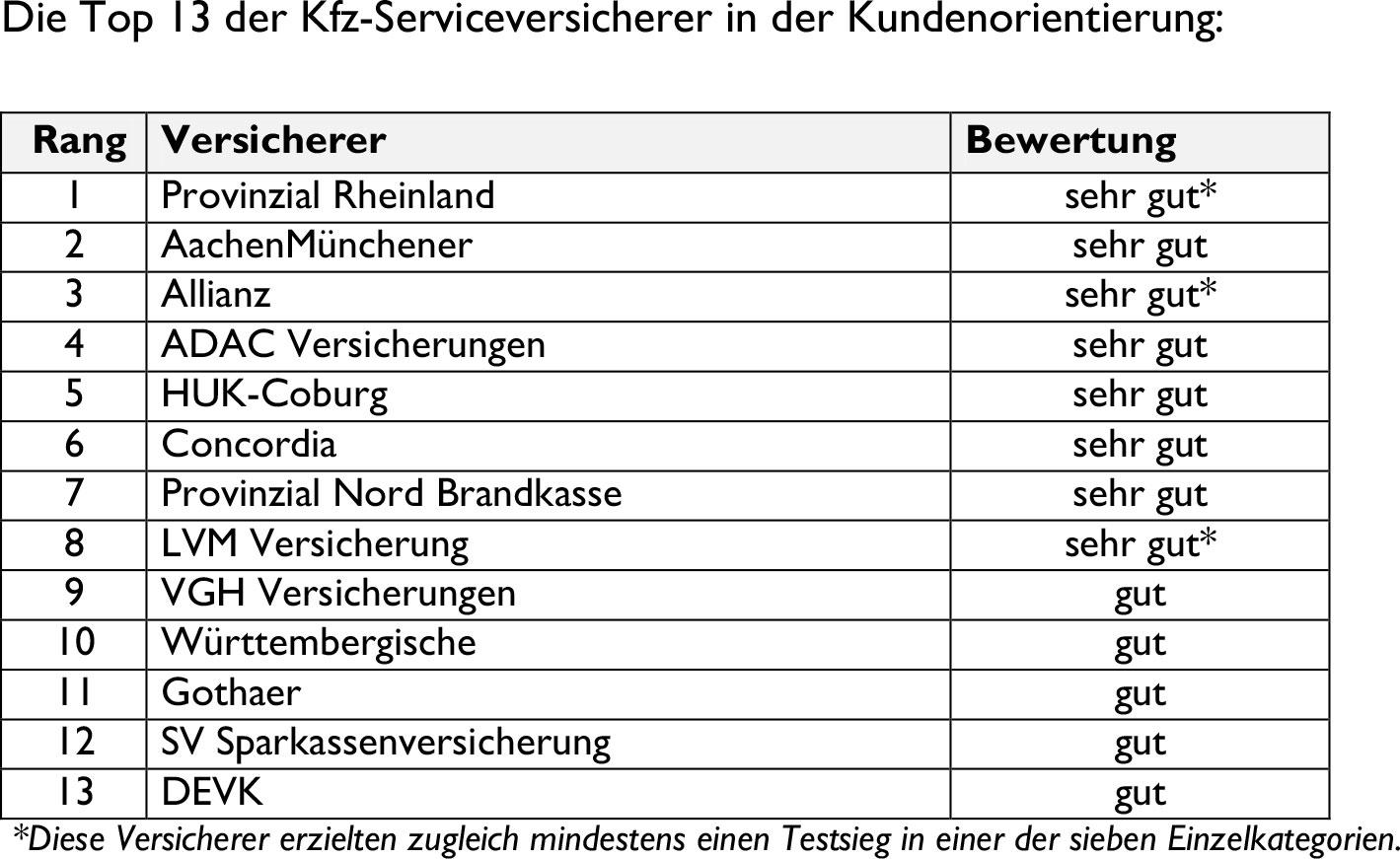 Kfz-Versicherer aus Kundensicht
