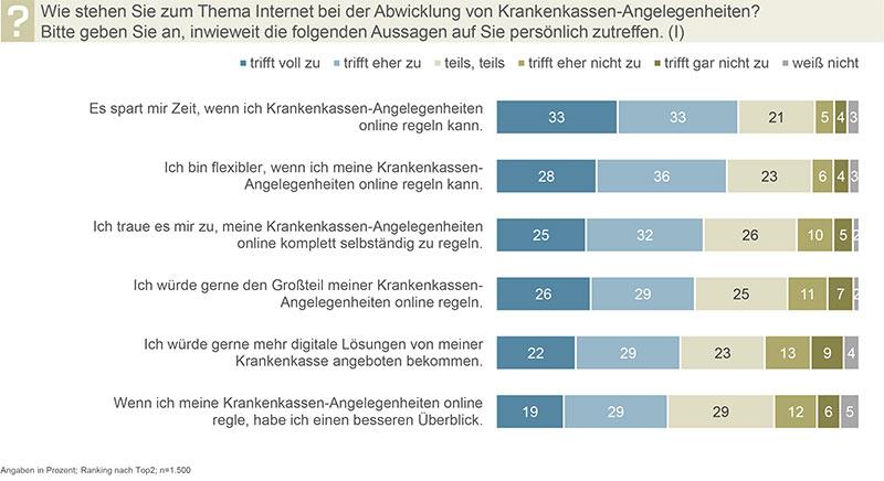 Übersicht Thema Internet