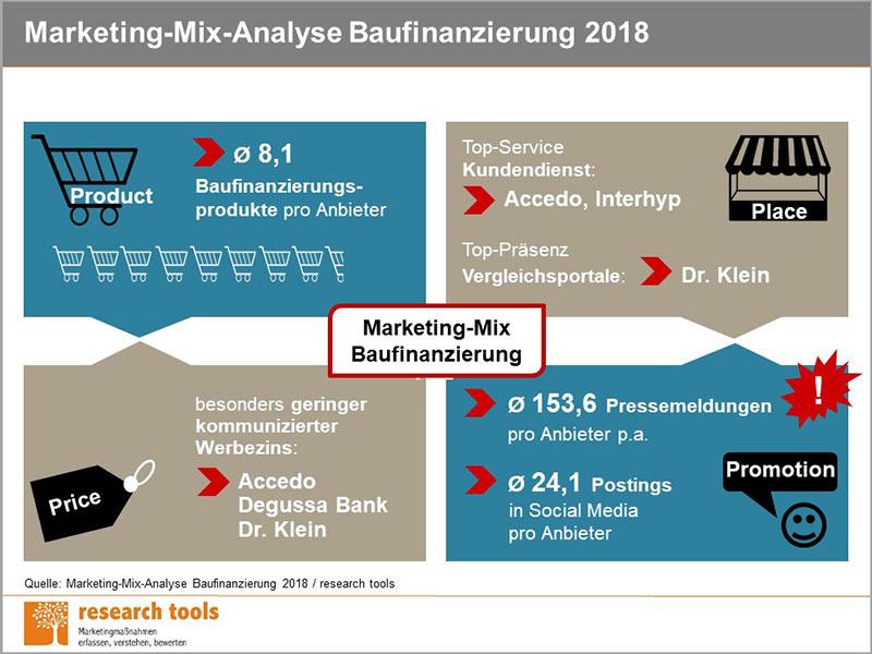Marketing-Mix-Analyse zur Baufinanzierung