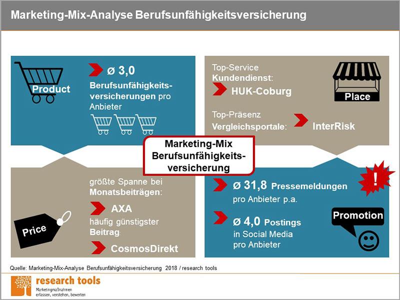 Übersichtsgrafik Marketing-Mix-Analyse