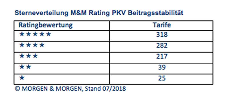PKV-Rating: Verteilung der Sterne