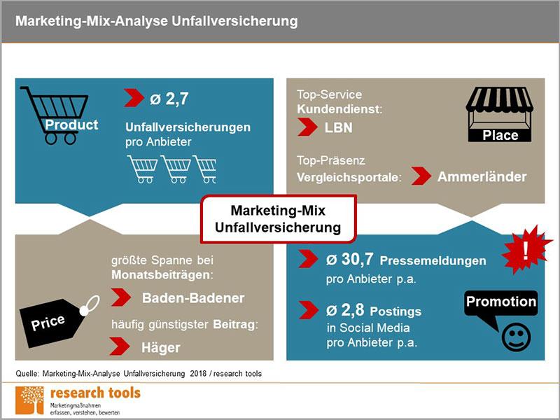 MarketingMix-Analyse, Unfallversicherung