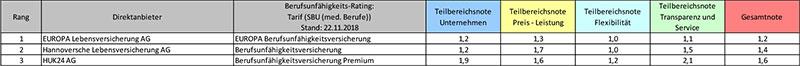 Rating medizinische Berufe Direktversicherer