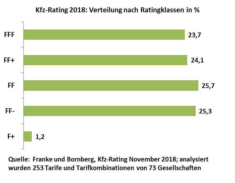 Kfz-Rating 2018: Verteilung nach Ratingklassen