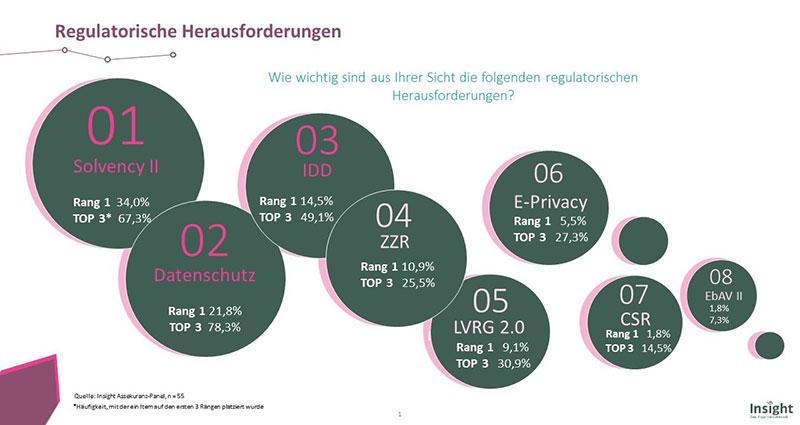 Die regulatorischen Herausforderungen 2019