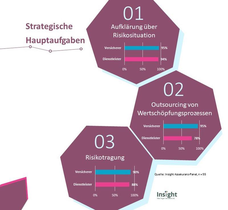 Die strategischen Hauptaufgaben 2019