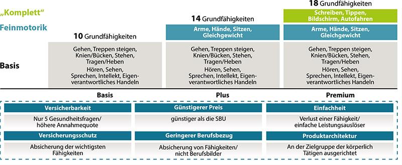 SBU-Schutz der Gothaer - Übersicht