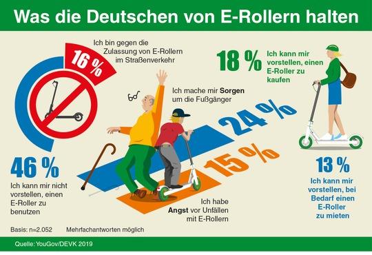 Umfrage: E-Roller in Deutschland
