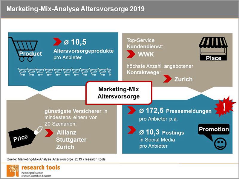Marketing-Mix Altersovorsorge
