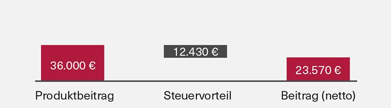 Grafik 1 Steuervorteil