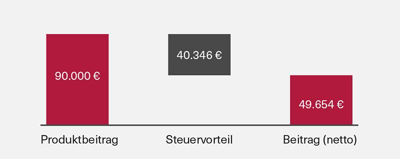 Grafik 3 Steuervorteil