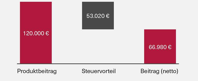 Grafik 4 Steuervorteil