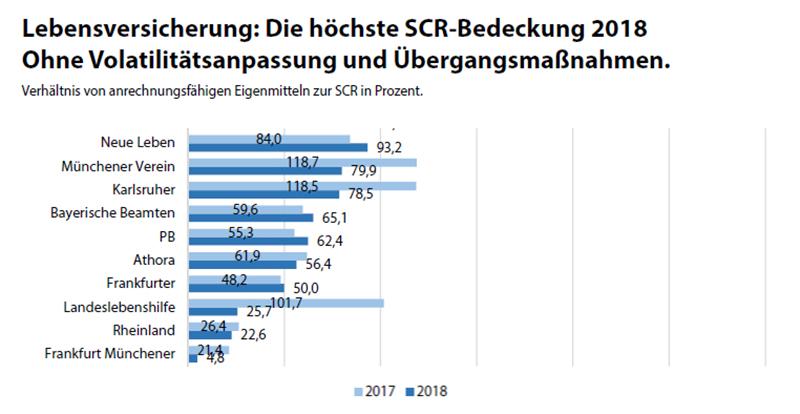 Lebensversicherung: Höchste SCR-Bedeckung Grafik 3