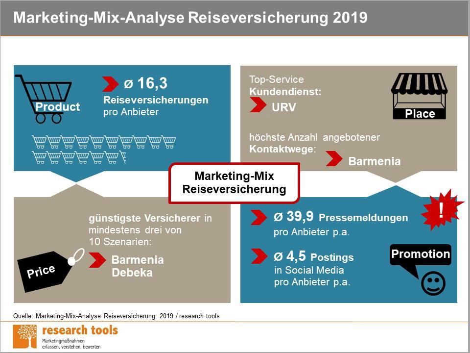 Übersicht Marketing-Mix Reiseversicherer