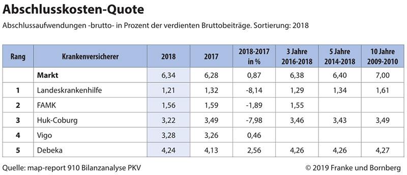 Abschlusskosten-Quote 2018