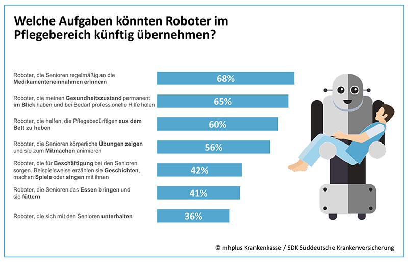 """Ergebnisse der Umfrage zum Thema """"Roboter in der Pflege"""""""