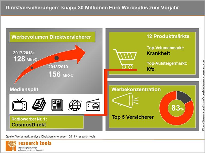 resaerch tools: Werbemarktanalyse Direktversicherungen 2049
