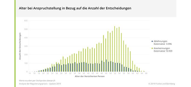 Alter-bei-Anspruchstellung-Franke-und-Bornberg
