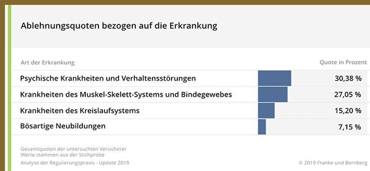 Ablehnungsquote-Franke-und-Bornberg-BU-Studie