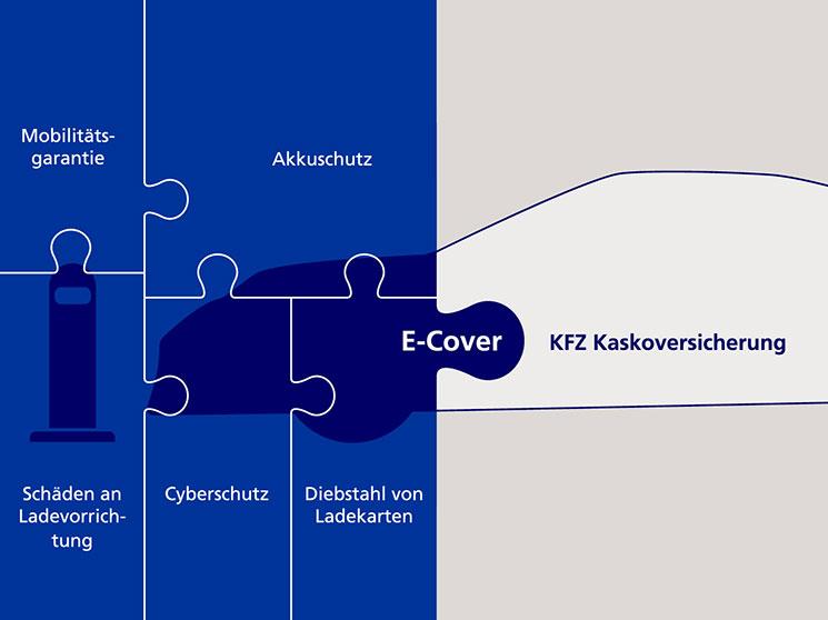 Übersicht über die Lesitunegn von Porsche Shield E-Cover