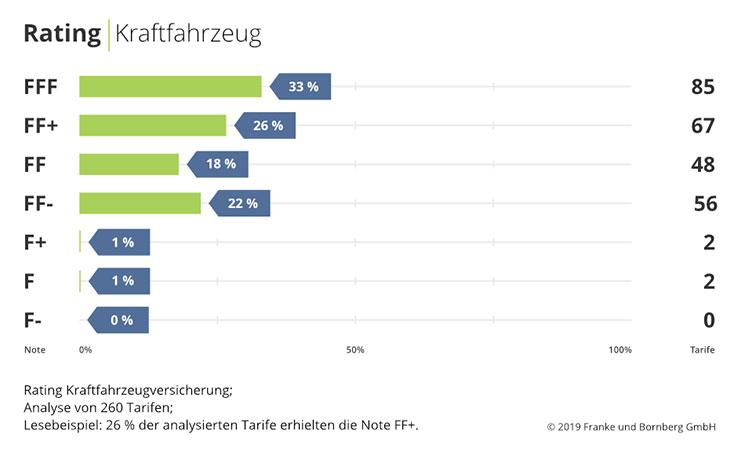 Kfz-Rating Franke und Bornberg: otenspiegel