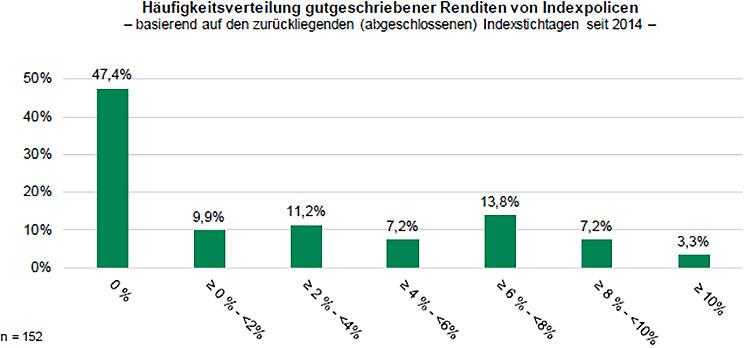 Aufteilung der Renditen von Indexpolicen in verschiedene Renditekorridore