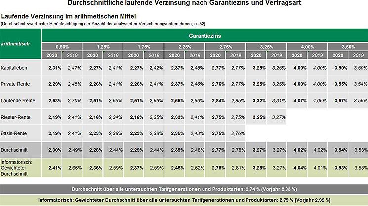 Grafik 1: Überschussbeteiligungen